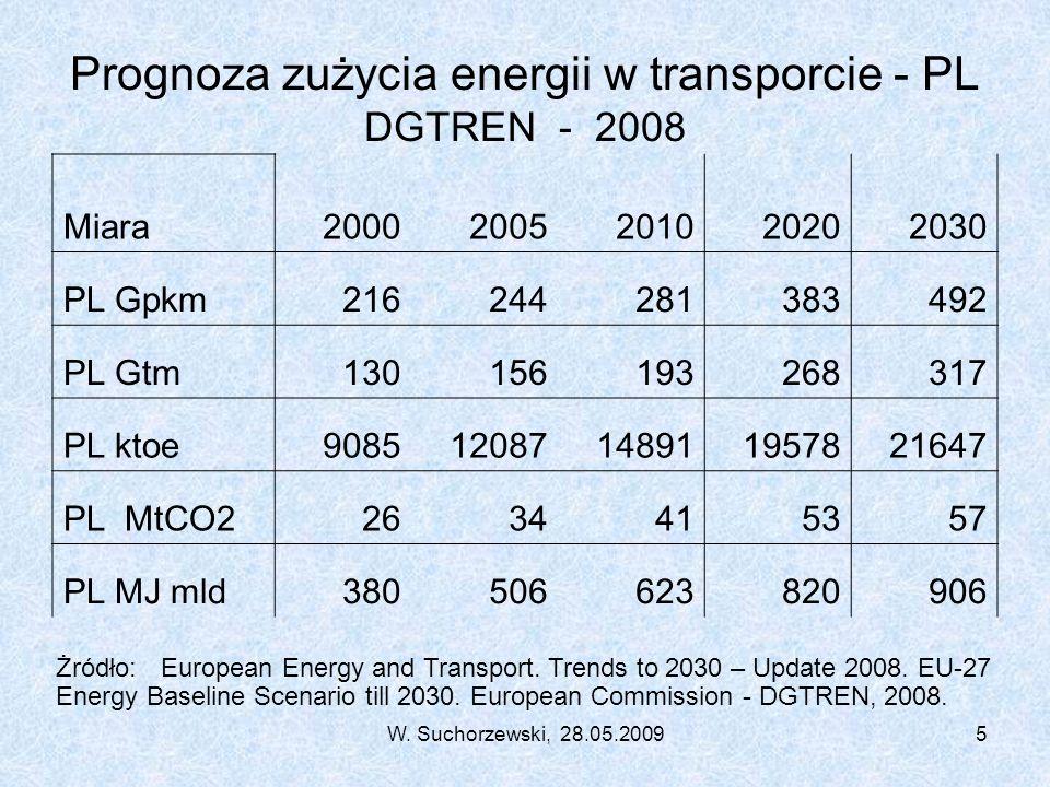 W. Suchorzewski, 28.05.20095 Prognoza zużycia energii w transporcie - PL DGTREN - 2008 Miara20002005201020202030 PL Gpkm216244281383492 PL Gtm13015619