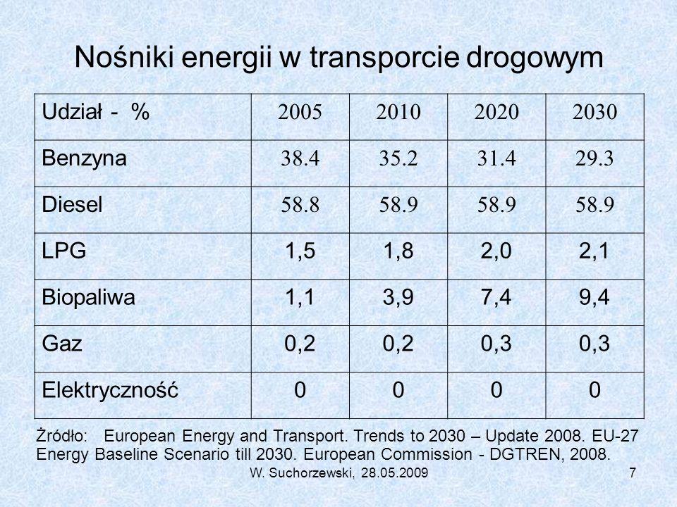 W. Suchorzewski, 28.05.20097 Nośniki energii w transporcie drogowym Udział - % 2005201020202030 Benzyna 38.435.231.429.3 Diesel 58.858.9 LPG1,51,82,02