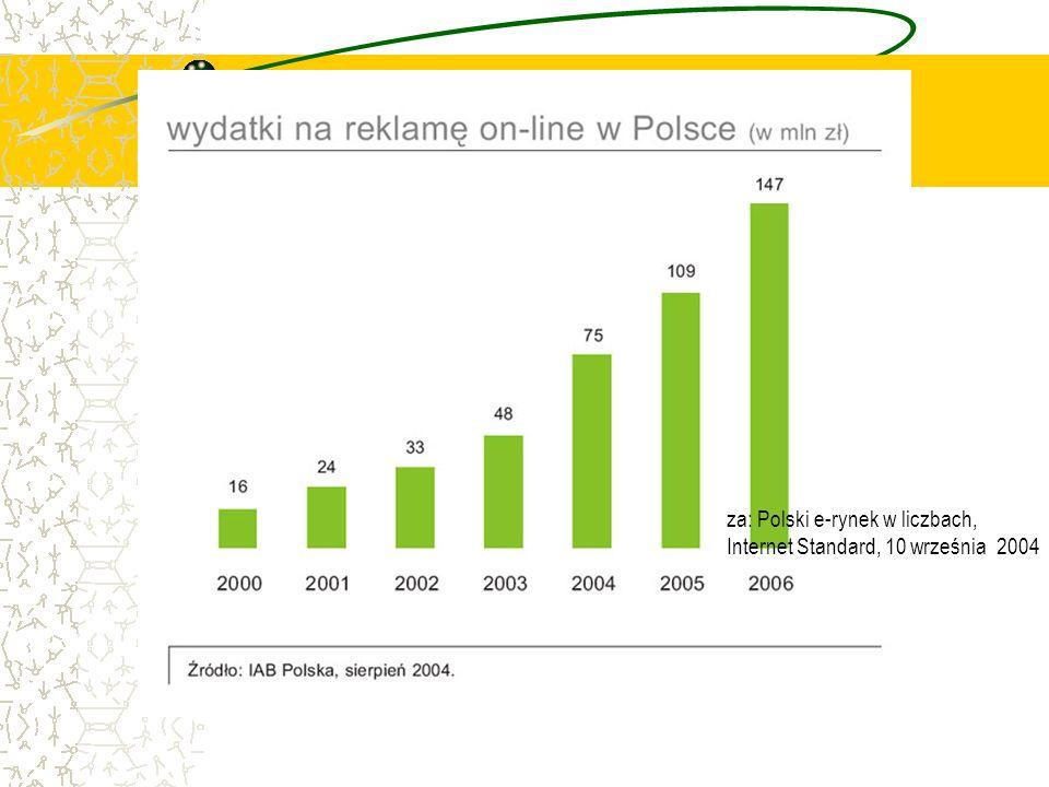 za: Polski e-rynek w liczbach, Internet Standard, 10 września 2004