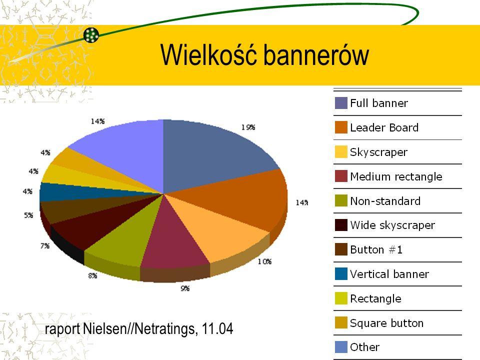 Wielkość bannerów raport Nielsen//Netratings, 11.04