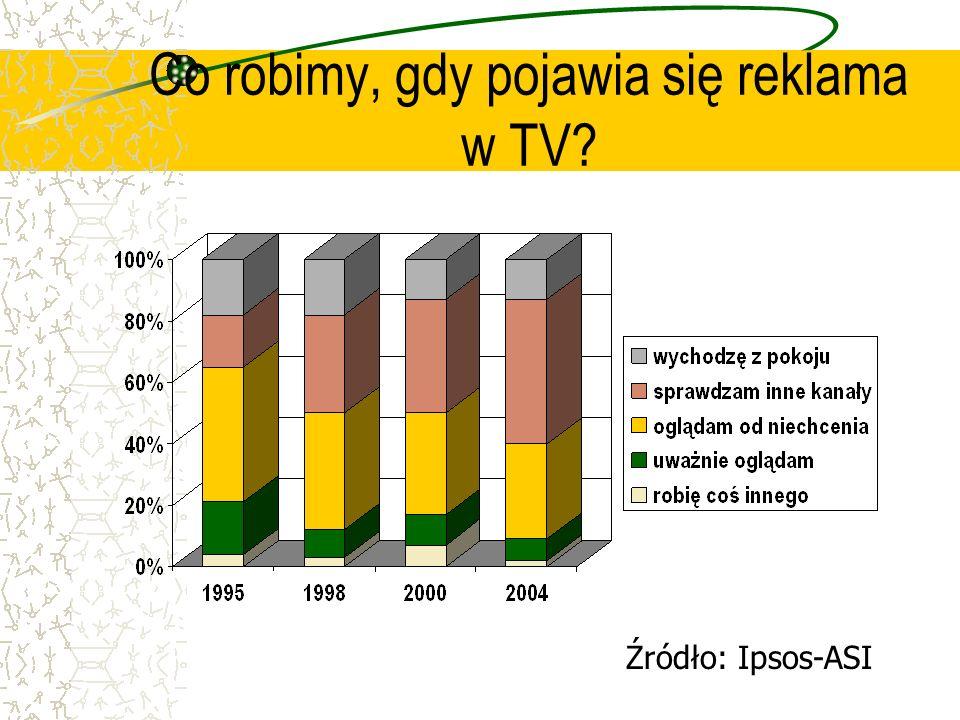 Co robimy, gdy pojawia się reklama w TV? Źródło: Ipsos-ASI
