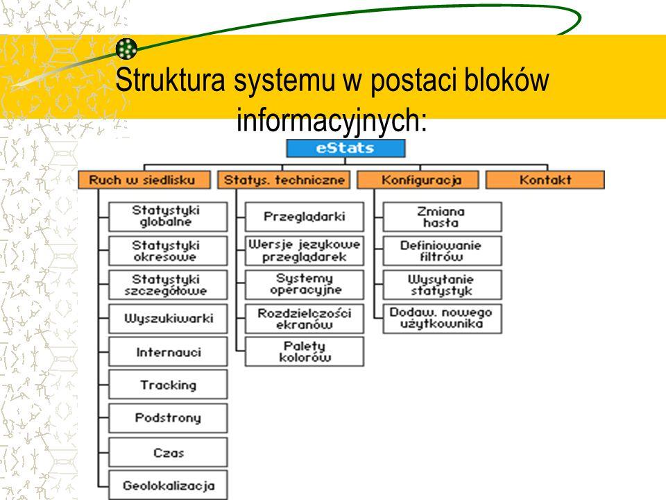 Struktura systemu w postaci bloków informacyjnych:
