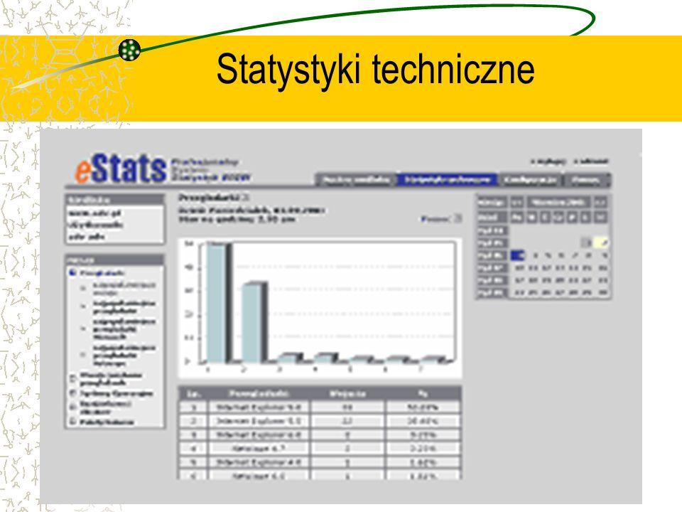 Statystyki techniczne