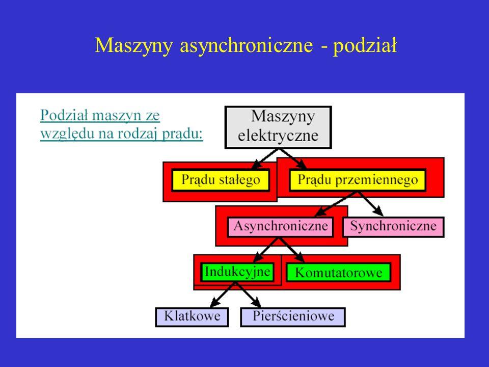 Maszyny asynchroniczne = maszyny indukcyjne Maszyny indukcyjne pracują w oparciu o zjawisko indukcji elektromagnetycznej – stąd nazwa maszyny indukcyjne.