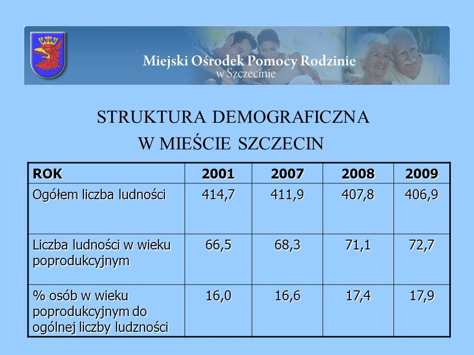 Usługi opiekuńcze 20072008 2009 I półr.
