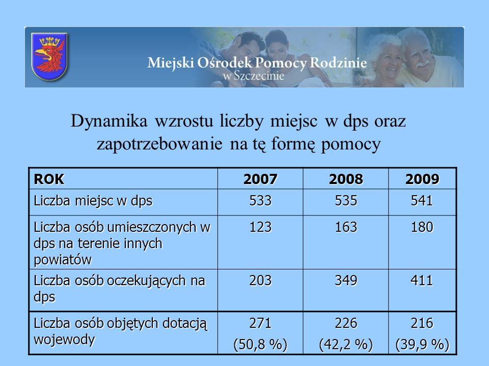 Dynamika wzrostu liczby miejsc w dps oraz zapotrzebowanie na tę formę pomocyROK200720082009 Liczba miejsc w dps 533535541 Liczba osób umieszczonych w