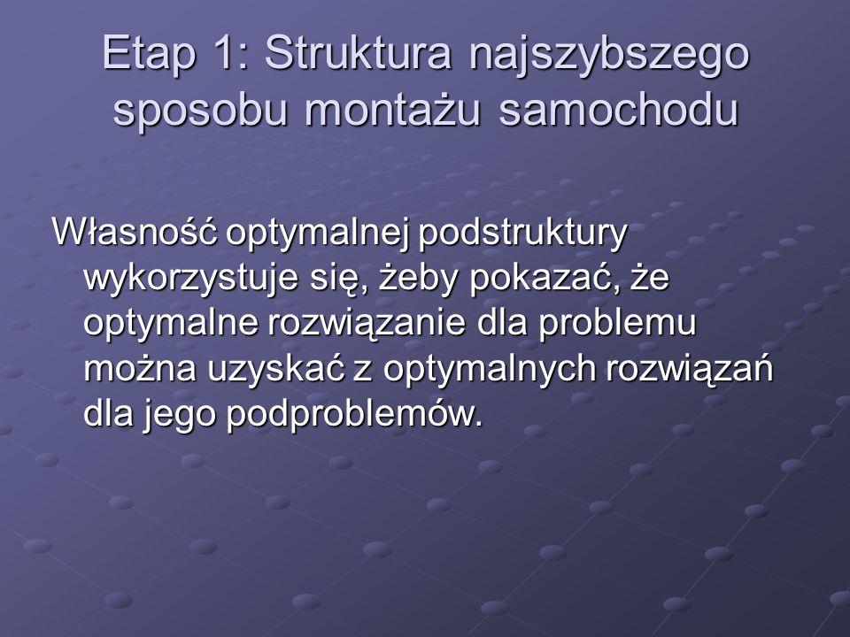 Etap 1: Struktura najszybszego sposobu montażu samochodu Własność optymalnej podstruktury wykorzystuje się, żeby pokazać, że optymalne rozwiązanie dla