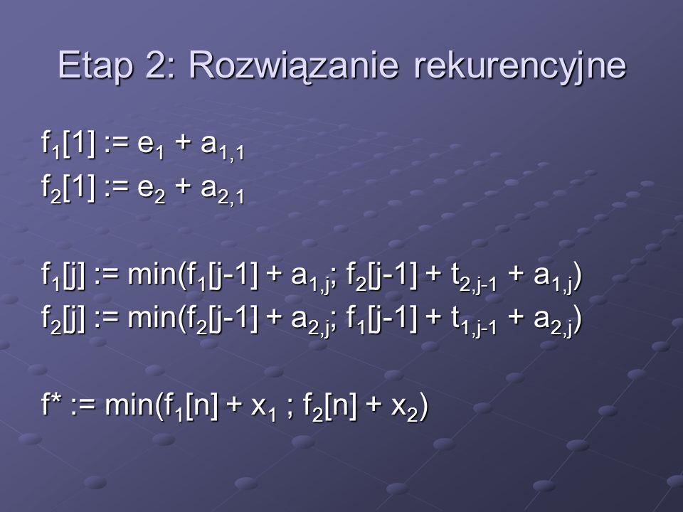 Etap 2: Rozwiązanie rekurencyjne f 1 [1] := e 1 + a 1,1 f 2 [1] := e 2 + a 2,1 f 1 [j] := min(f 1 [j-1] + a 1,j ; f 2 [j-1] + t 2,j-1 + a 1,j ) f 2 [j