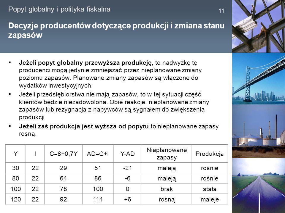 Popyt globalny i polityka fiskalna 11 Decyzje producentów dotyczące produkcji i zmiana stanu zapasów Jeżeli popyt globalny przewyższa produkcję, to na