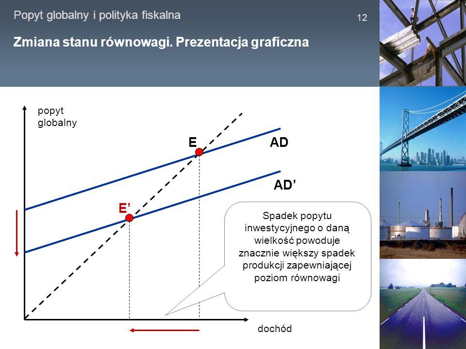 Popyt globalny i polityka fiskalna 12 Zmiana stanu równowagi. Prezentacja graficzna dochód popyt globalny AD E E Spadek popytu inwestycyjnego o daną w