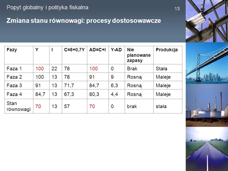 Popyt globalny i polityka fiskalna 13 Zmiana stanu równowagi: procesy dostosowawcze FazyYIC=8+0,7YAD=C+IY-ADNie planowane zapasy Produkcja Faza 110022