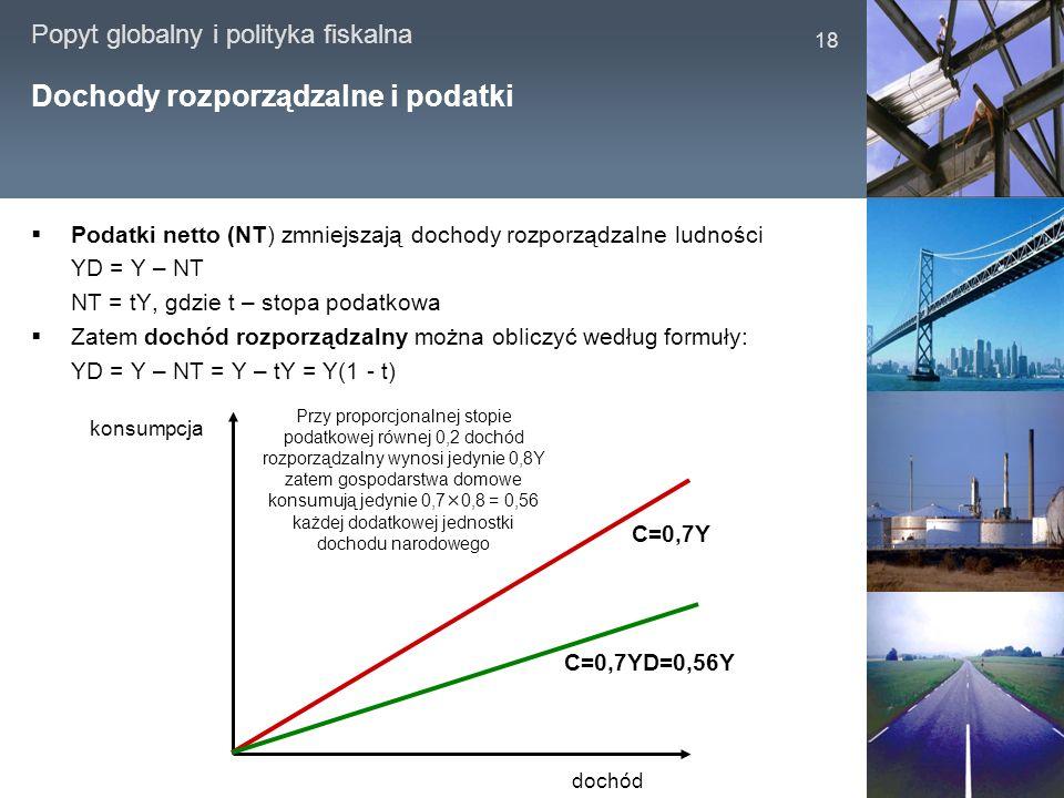 Popyt globalny i polityka fiskalna 18 Dochody rozporządzalne i podatki Podatki netto (NT) zmniejszają dochody rozporządzalne ludności YD = Y – NT NT =