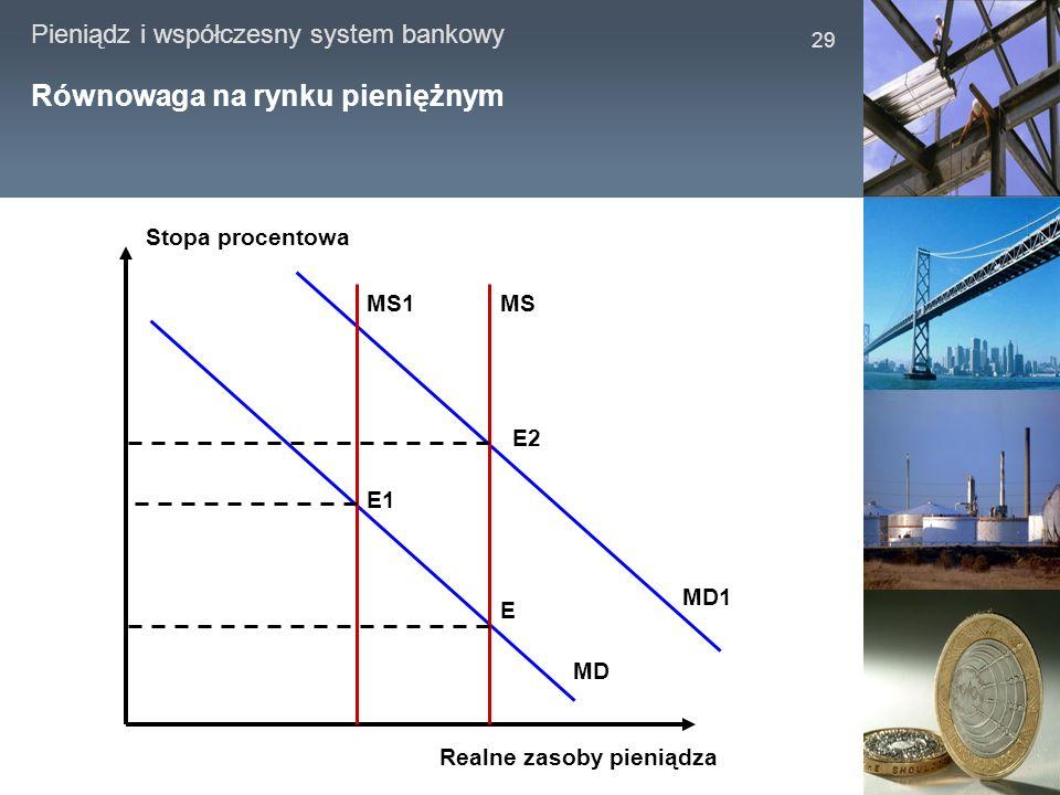 Pieniądz i współczesny system bankowy 29 Równowaga na rynku pieniężnym MSMS1 MD MD1 E E1 E2 Stopa procentowa Realne zasoby pieniądza