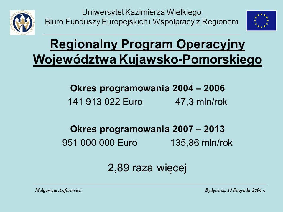 Uniwersytet Kazimierza Wielkiego Biuro Funduszy Europejskich i Współpracy z Regionem _____________________________________________ Regionalny Program Operacyjny Województwa Kujawsko-Pomorskiego Okres programowania 2004 – 2006 141 913 022 Euro 47,3 mln/rok Okres programowania 2007 – 2013 951 000 000 Euro 135,86 mln/rok 2,89 raza więcej ___________________________________________________________________________________________________ Małgorzata AnforowiczBydgoszcz, 13 listopada 2006 r.