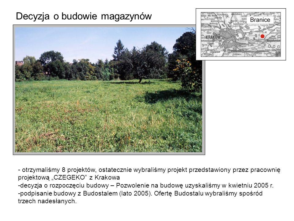 Decyzja o budowie magazynów - otrzymaliśmy 8 projektów, ostatecznie wybraliśmy projekt przedstawiony przez pracownię projektową CZEGEKO z Krakowa -dec