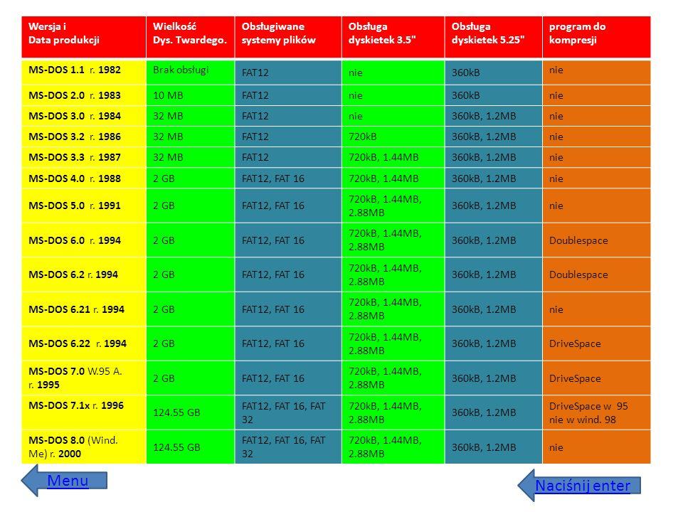 Naciśnij enter Wersja i Data produkcji Wielkość Dys. Twardego. Obsługiwane systemy plików Obsługa dyskietek 3.5