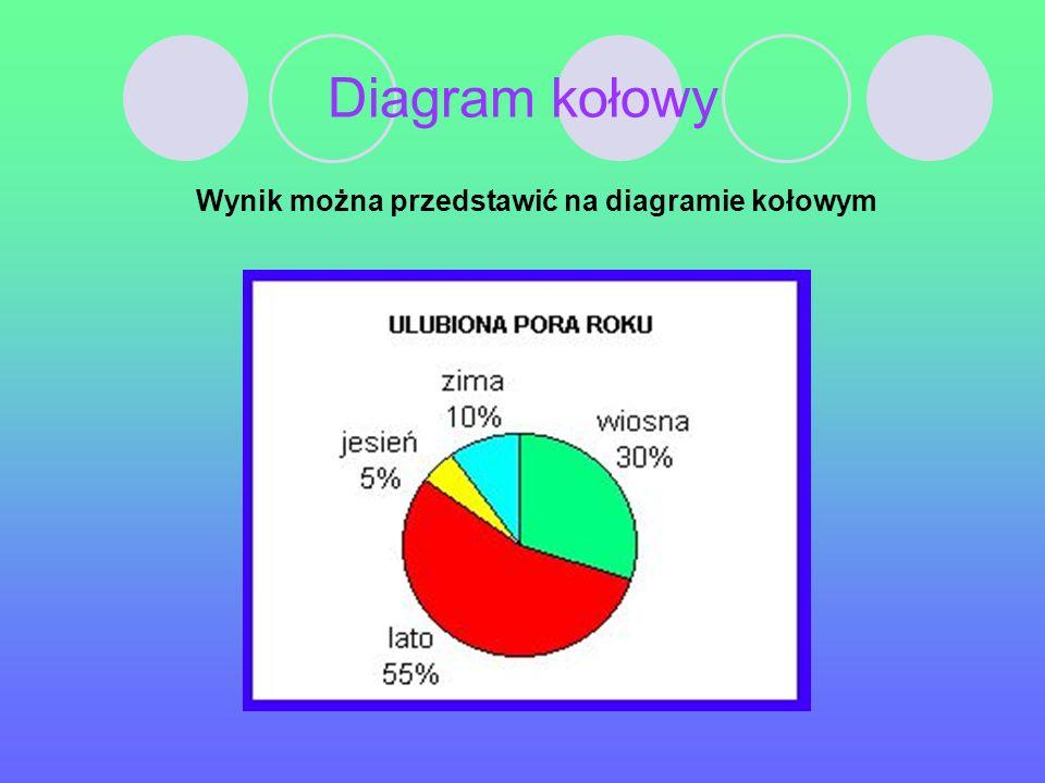 Przykłady diagramów W grupie nastolatków przeprowadzono ankietę: Jaką porę roku lubisz najbardziej?
