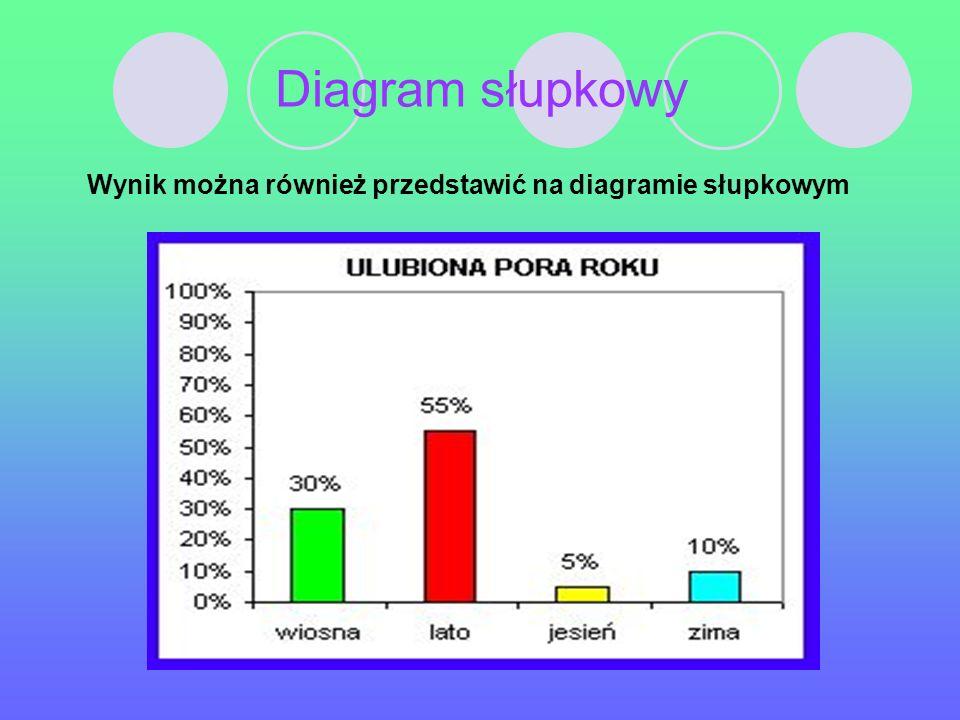 Diagram słupkowy Wynik można również przedstawić na diagramie słupkowym