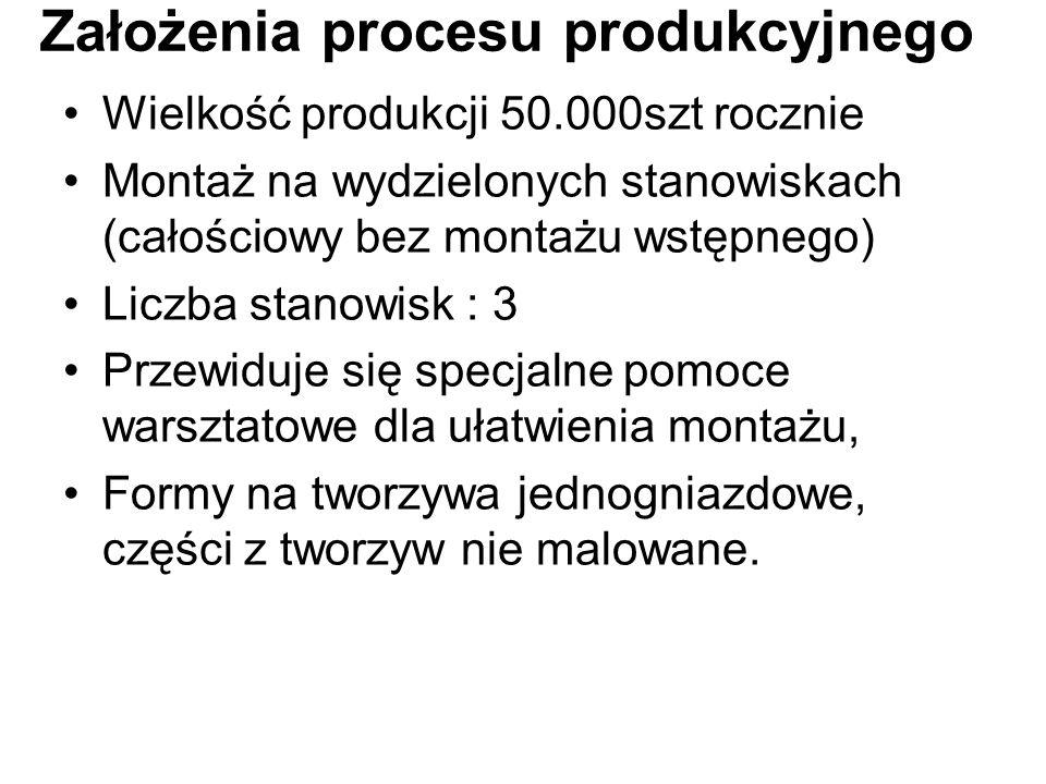 Założenia procesu produkcyjnego Wielkość produkcji 50.000szt rocznie Montaż na wydzielonych stanowiskach (całościowy bez montażu wstępnego) Liczba sta