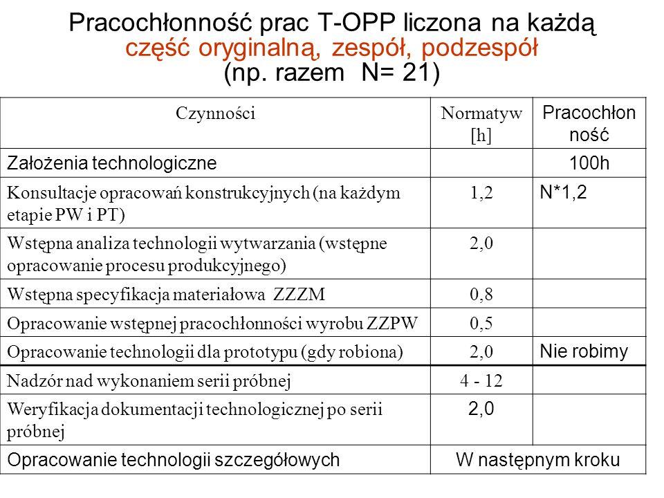 Pracochłonność prac T-OPP liczona na każdą część oryginalną, zespół, podzespół (np. razem N= 21) CzynnościNormatyw [h] Pracochłon ność Założenia techn