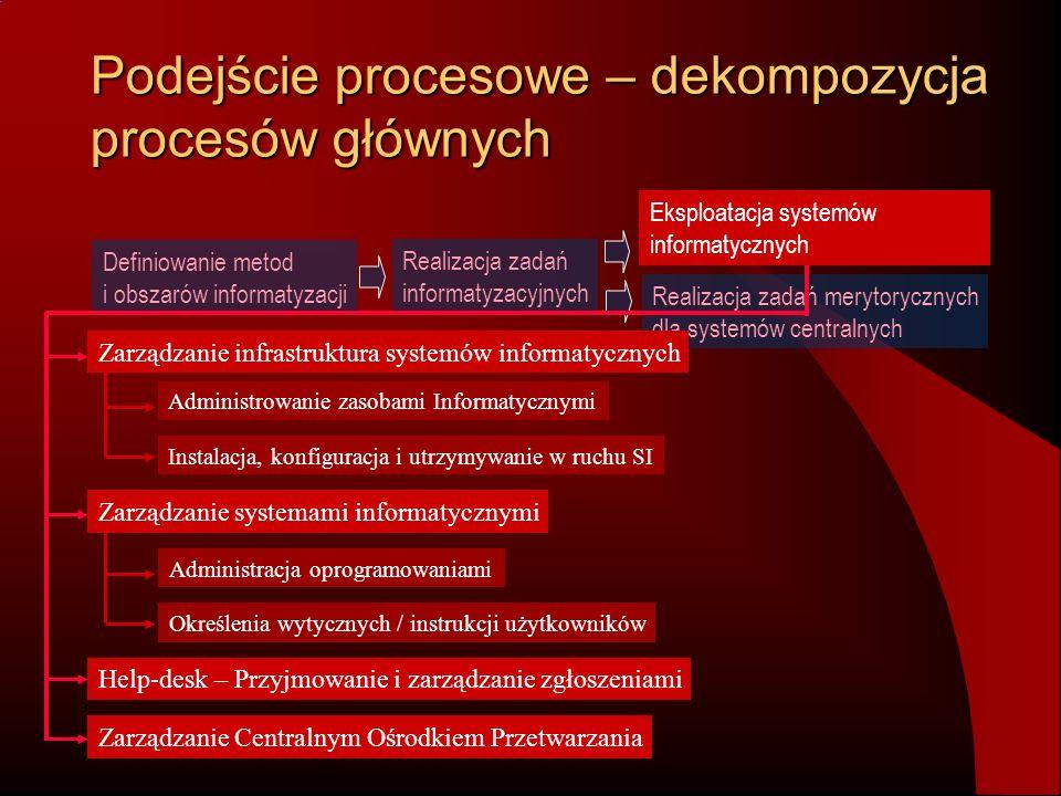 Podejście procesowe – dekompozycja procesów głównych Definiowanie metod i obszarów informatyzacji Realizacja zadań informatyzacyjnych Realizacja zadań