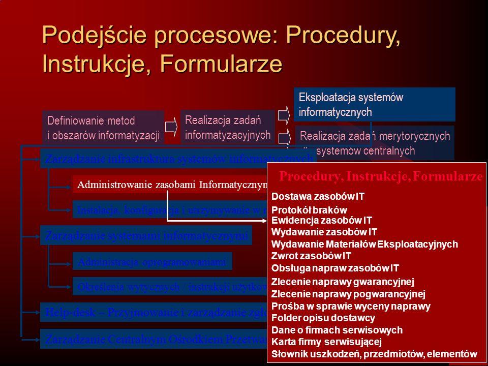 Podejście procesowe: Procedury, Instrukcje, Formularze Definiowanie metod i obszarów informatyzacji Realizacja zadań informatyzacyjnych Realizacja zad