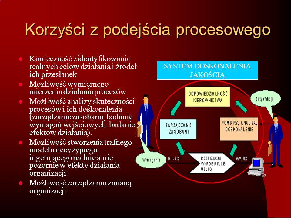 Korzyści z podejścia procesowego Konieczność zidentyfikowania realnych celów działania i źródeł ich przesłanek Możliwość wymiernego mierzenia działani
