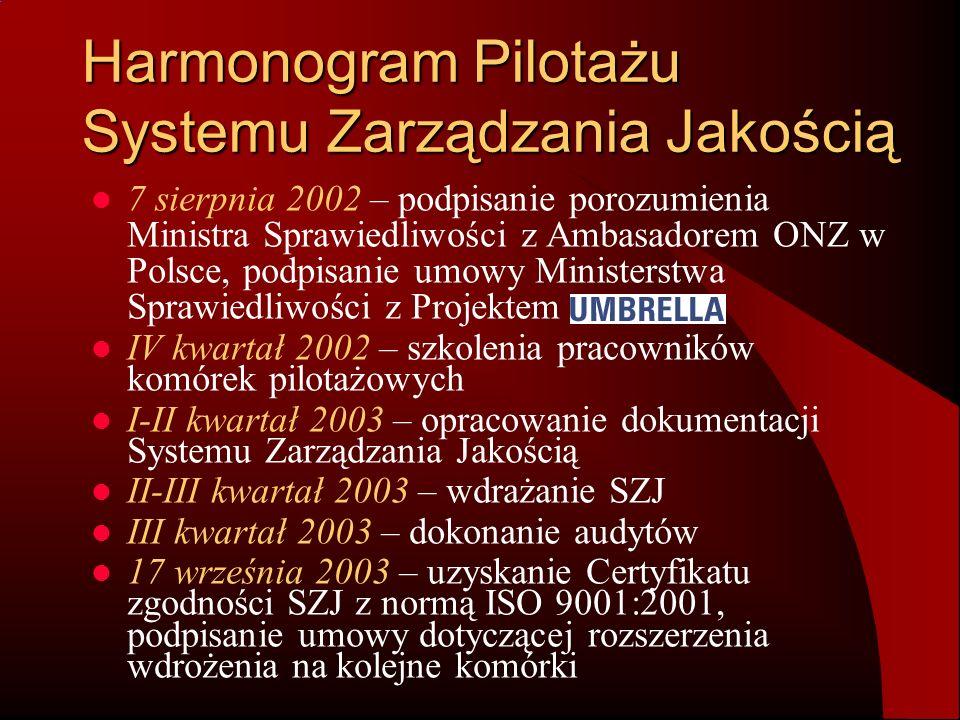 Harmonogram Pilotażu Systemu Zarządzania Jakością 7 sierpnia 2002 – podpisanie porozumienia Ministra Sprawiedliwości z Ambasadorem ONZ w Polsce, podpi