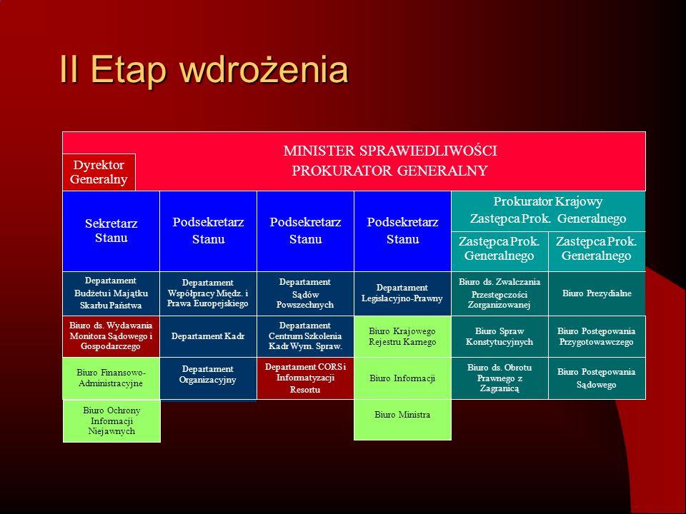 System Zarządzania Jakością w Ministerstwie Sprawiedliwości Istota systemu – Podejście procesowe w zarządzaniu komórkami Procesy obsługi i procesy doskonalące Działanie w administracji a System Zarządzania Jakością