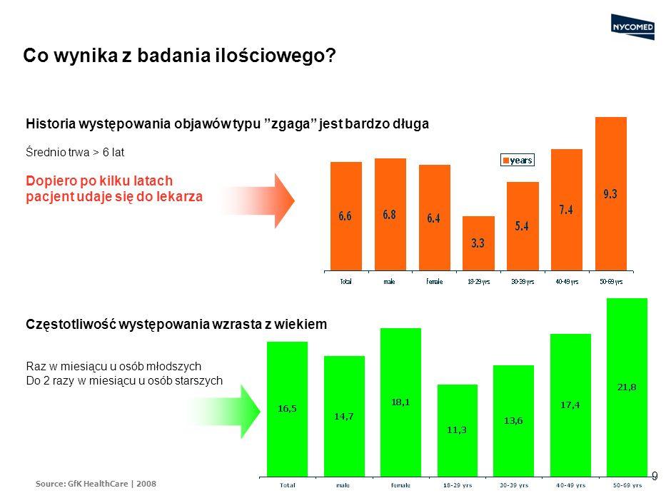 8 Próbujemy różnych sposobów, by zwalczyć zgagę - jedynie 36% cierpiących stosuje leki na receptę. Z wiekiem wzrasta stosowanie leków na receptę, ale