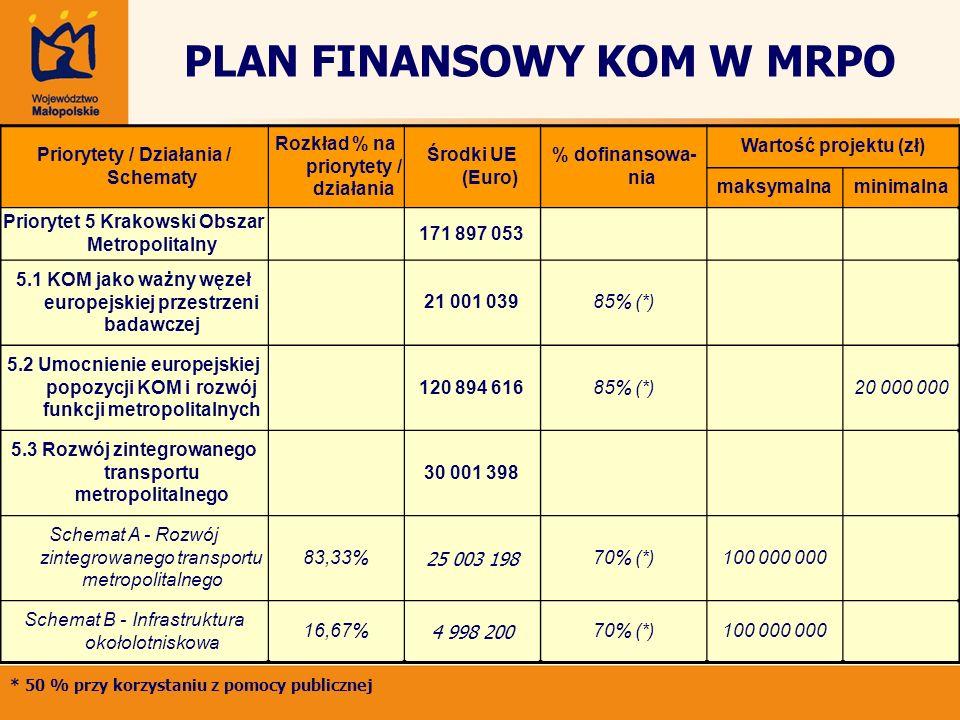 PLAN FINANSOWY KOM W MRPO Priorytety / Działania / Schematy Rozkład % na priorytety / działania Środki UE (Euro) % dofinansowa- nia Wartość projektu (
