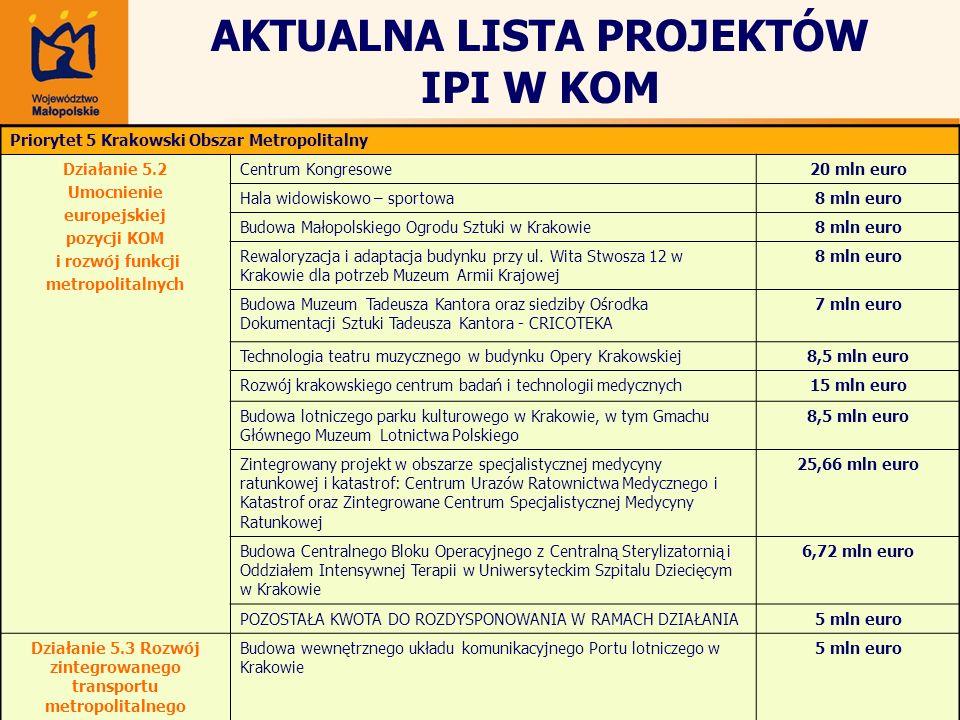 AKTUALNA LISTA PROJEKTÓW IPI W KOM Priorytet 5 Krakowski Obszar Metropolitalny Działanie 5.2 Umocnienie europejskiej pozycji KOM i rozwój funkcji metr
