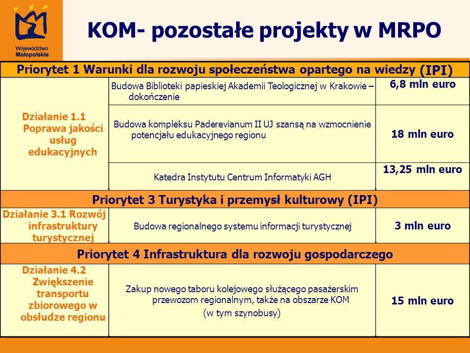 KOM- pozostałe projekty w MRPO Priorytet 1 Warunki dla rozwoju społeczeństwa opartego na wiedzy (IPI) Działanie 1.1 Poprawa jakości usług edukacyjnych
