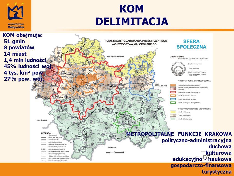 KOM obejmuje: 51 gmin 8 powiatów 14 miast 1,4 mln ludności 45% ludności woj. 4 tys. km² pow. 27% pow. woj. METROPOLITALNE FUNKCJE KRAKOWA polityczno-a