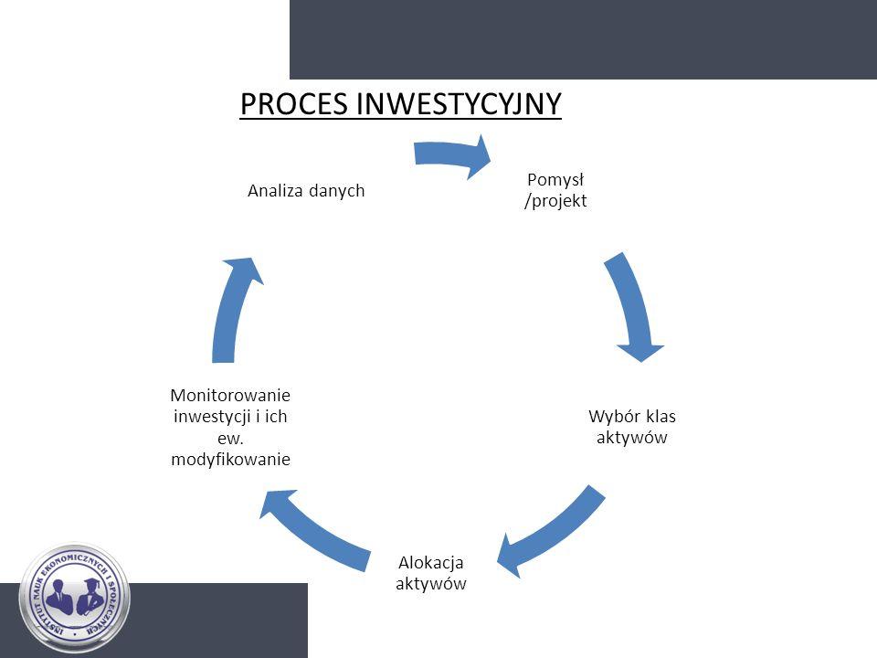 PROCES INWESTYCYJNY Pomysł /projekt Wybór klas aktywów Alokacja aktywów Monitorowanie inwestycji i ich ew. modyfikowanie Analiza danych