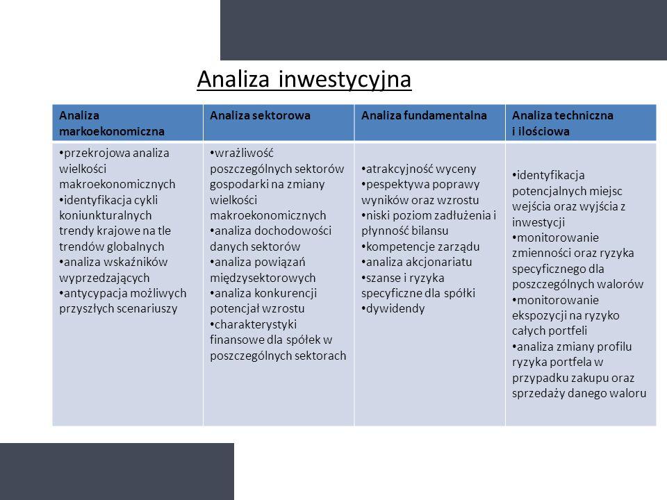 Analiza markoekonomiczna Analiza sektorowaAnaliza fundamentalnaAnaliza techniczna i ilościowa przekrojowa analiza wielkości makroekonomicznych identyf