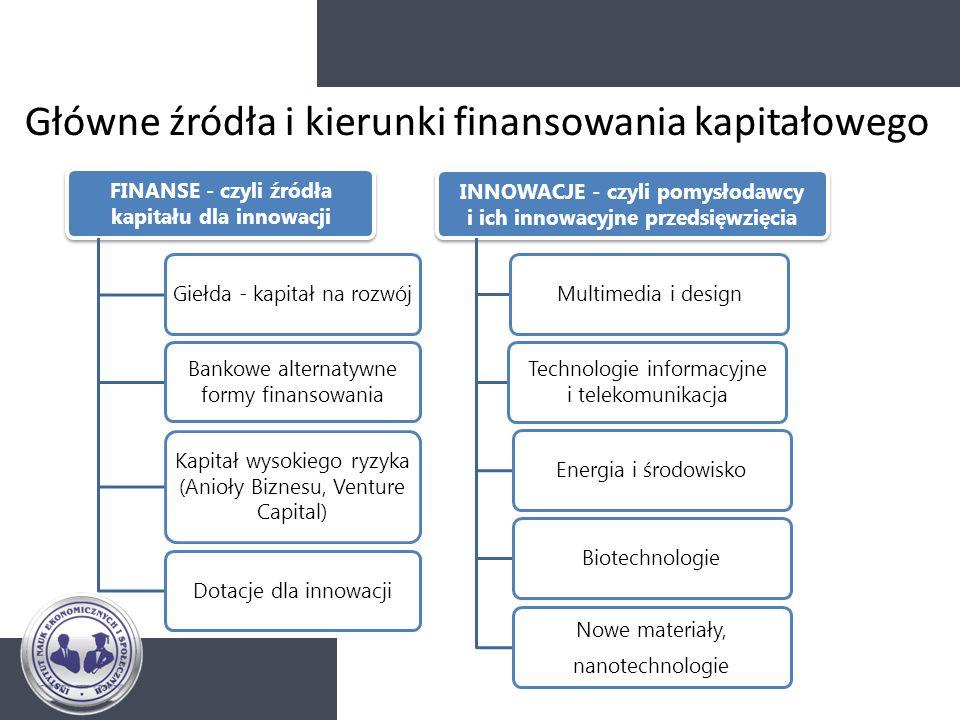 FINANSE - czyli źródła kapitału dla innowacji Giełda - kapitał na rozwój Bankowe alternatywne formy finansowania Kapitał wysokiego ryzyka (Anioły Bizn