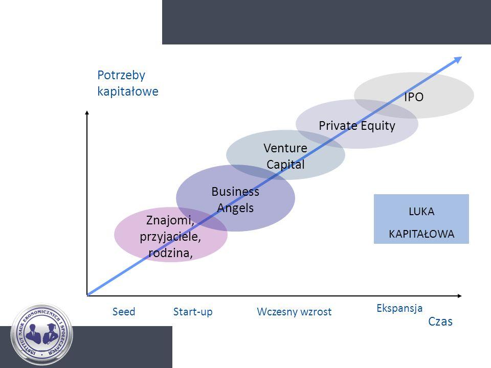 Potrzeby kapitałowe Czas Start-upWczesny wzrost Ekspansja Znajomi, przyjaciele, rodzina, Business Angels Venture Capital IPO Seed LUKA KAPITAŁOWA Priv