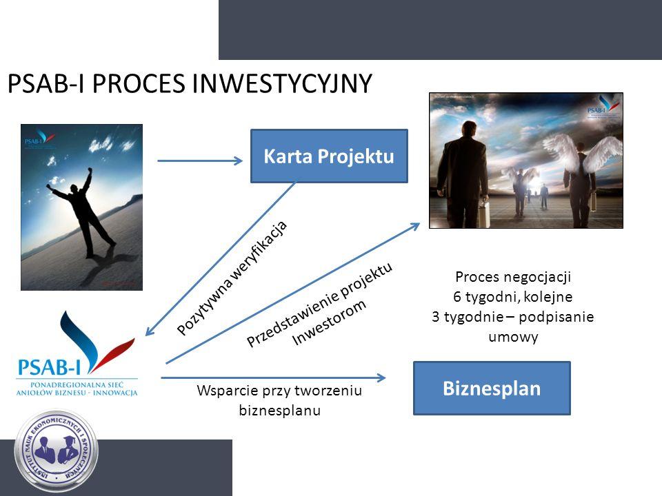 PSAB-I PROCES INWESTYCYJNY Karta Projektu Pozytywna weryfikacja Wsparcie przy tworzeniu biznesplanu Biznesplan Przedstawienie projektu Inwestorom Proc