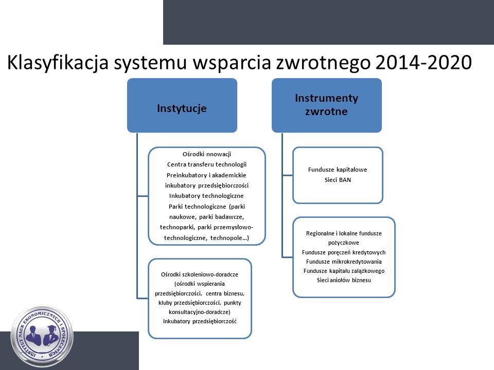Klasyfikacja systemu wsparcia zwrotnego 2014-2020 Instytucje Ośrodki nnowacji Centra transferu technologii Preinkubatory i akademickie inkubatory prze