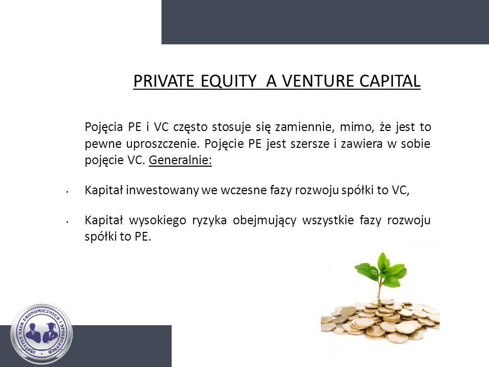 PRIVATE EQUITY I VENTURE CAPITAL – ZALETY -Nie wymaga posiadania wysokich zabezpieczeń, -Inwestorzy PE/VC poza samym kapitałem oferują cenne wsparcie doradcze, -Akceptacja wyższego ryzyka inwestycji inna niż np.