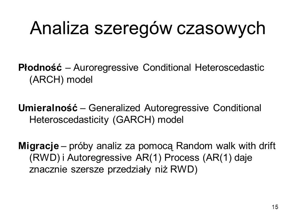15 Analiza szeregów czasowych Płodność – Auroregressive Conditional Heteroscedastic (ARCH) model Umieralność – Generalized Autoregressive Conditional