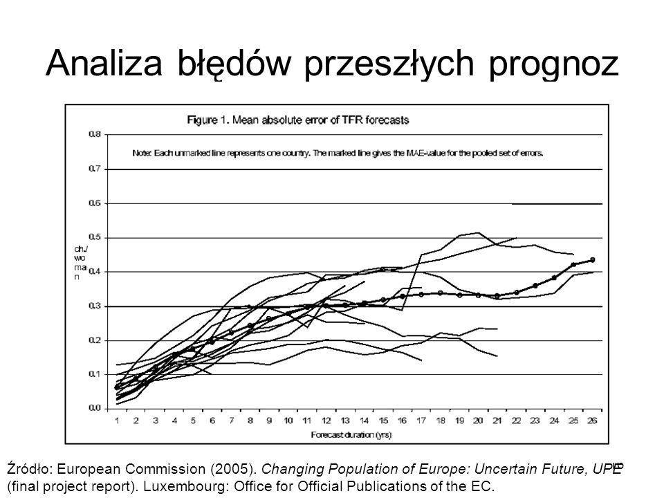 16 Analiza błędów przeszłych prognoz Źródło: European Commission (2005). Changing Population of Europe: Uncertain Future, UPE (final project report).