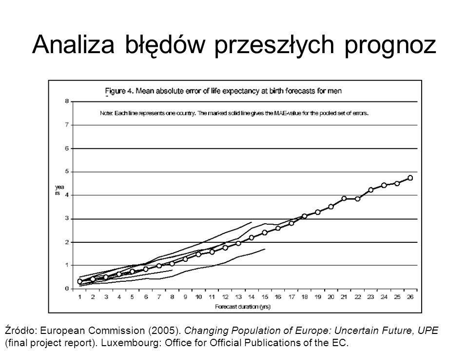 17 Analiza błędów przeszłych prognoz Źródło: European Commission (2005). Changing Population of Europe: Uncertain Future, UPE (final project report).