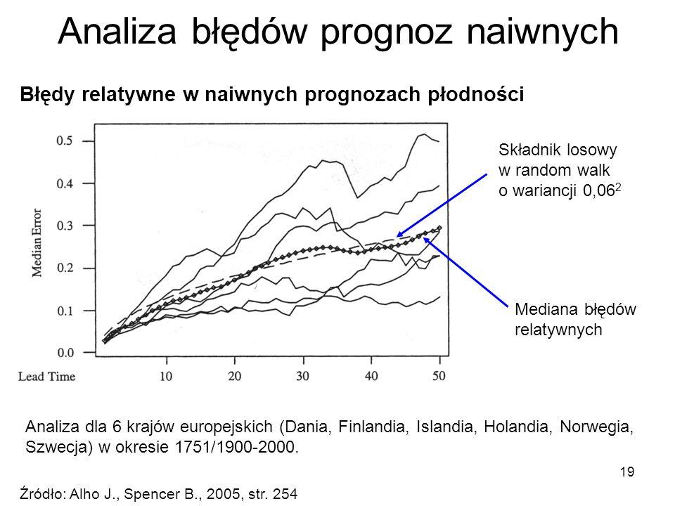 19 Analiza błędów prognoz naiwnych Źródło: Alho J., Spencer B., 2005, str. 254 Analiza dla 6 krajów europejskich (Dania, Finlandia, Islandia, Holandia