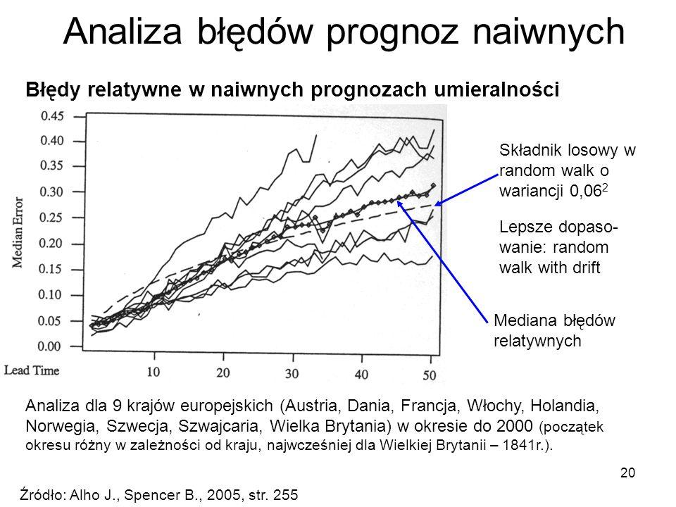 20 Analiza błędów prognoz naiwnych Źródło: Alho J., Spencer B., 2005, str. 255 Analiza dla 9 krajów europejskich (Austria, Dania, Francja, Włochy, Hol