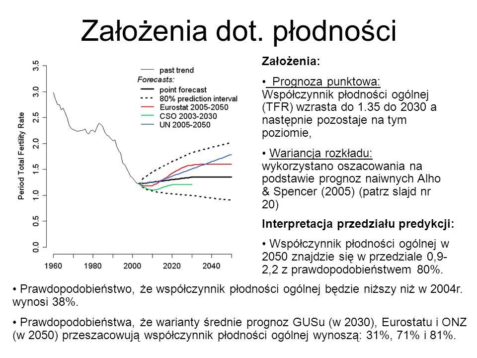 23 Założenia dot. płodności Założenia: Prognoza punktowa: Współczynnik płodności ogólnej (TFR) wzrasta do 1.35 do 2030 a następnie pozostaje na tym po