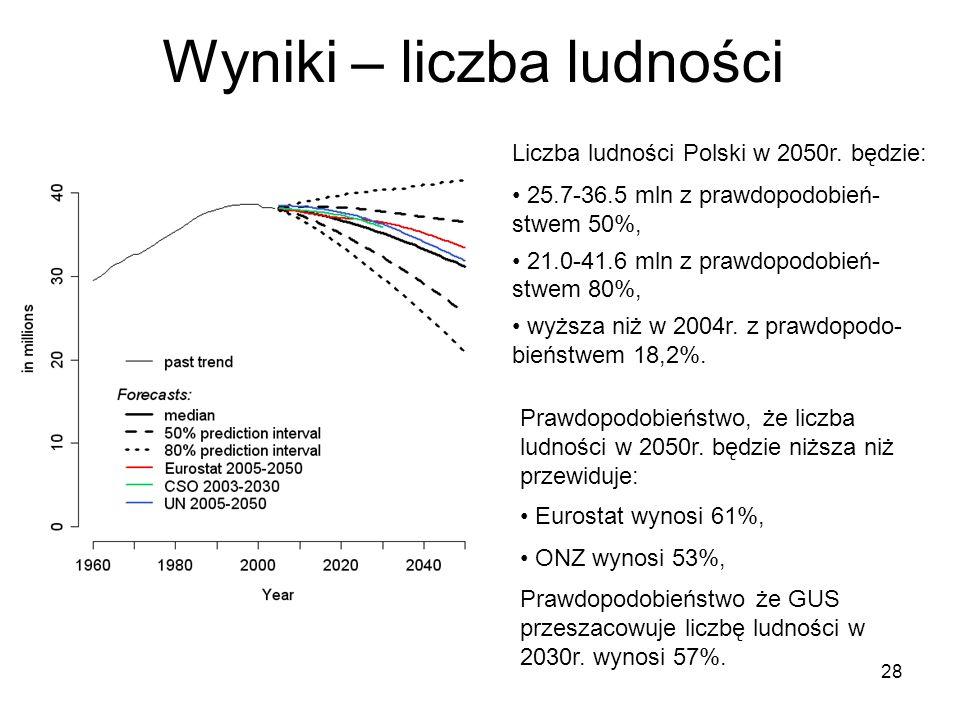 28 Wyniki – liczba ludności Liczba ludności Polski w 2050r. będzie: 25.7-36.5 mln z prawdopodobień- stwem 50%, 21.0-41.6 mln z prawdopodobień- stwem 8