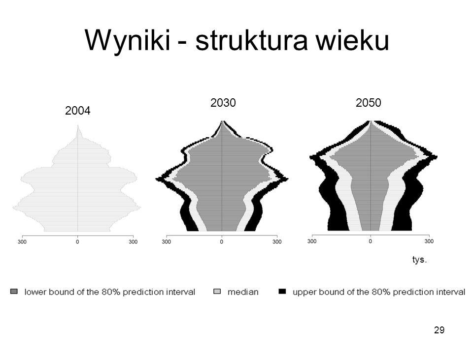 29 Wyniki - struktura wieku 2004 20302050 tys.