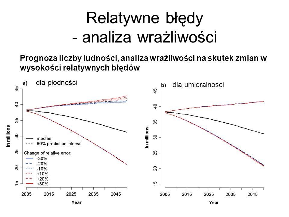 31 Relatywne błędy - analiza wrażliwości Prognoza liczby ludności, analiza wrażliwości na skutek zmian w wysokości relatywnych błędów dla płodności dl